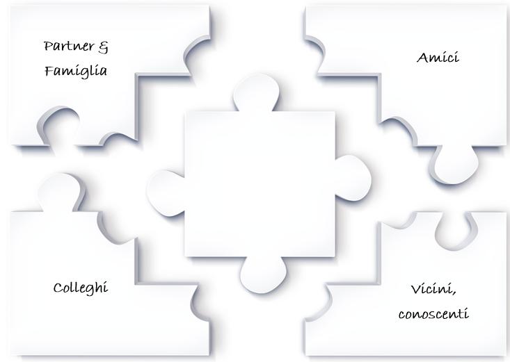 Le relazioni sociali possono essere raggruppate in diverse tipologie:   Partner & Famiglia Colleghi Amici Vicini e conoscenti