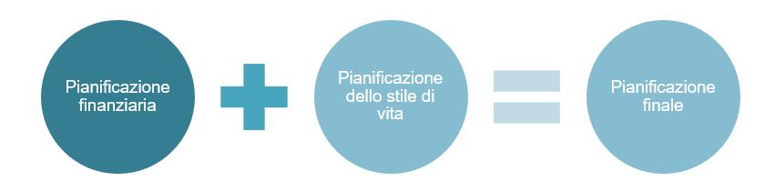 pianificazione finanziaria + pianificazione stile di vita = pianificazione finale