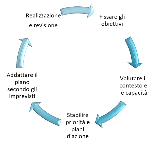 ciclo decisionale